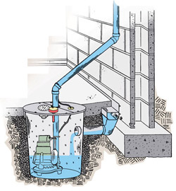 Why Basements & Crawlspaces Leak