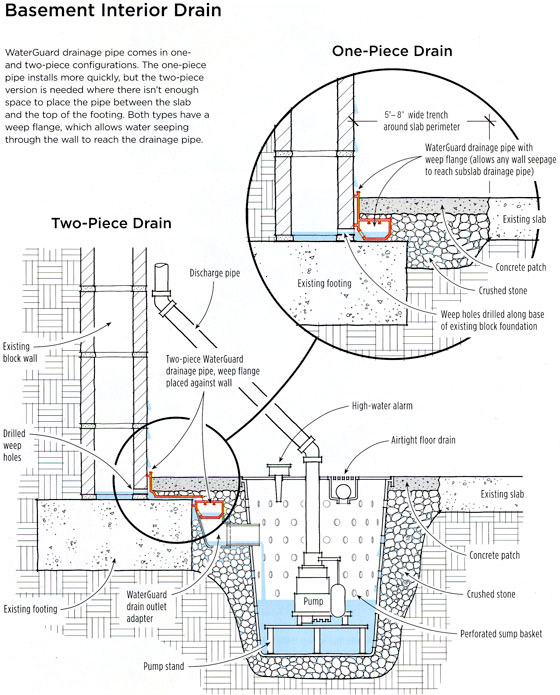 Interior drains specifically for bay area houses for Wall drainage system